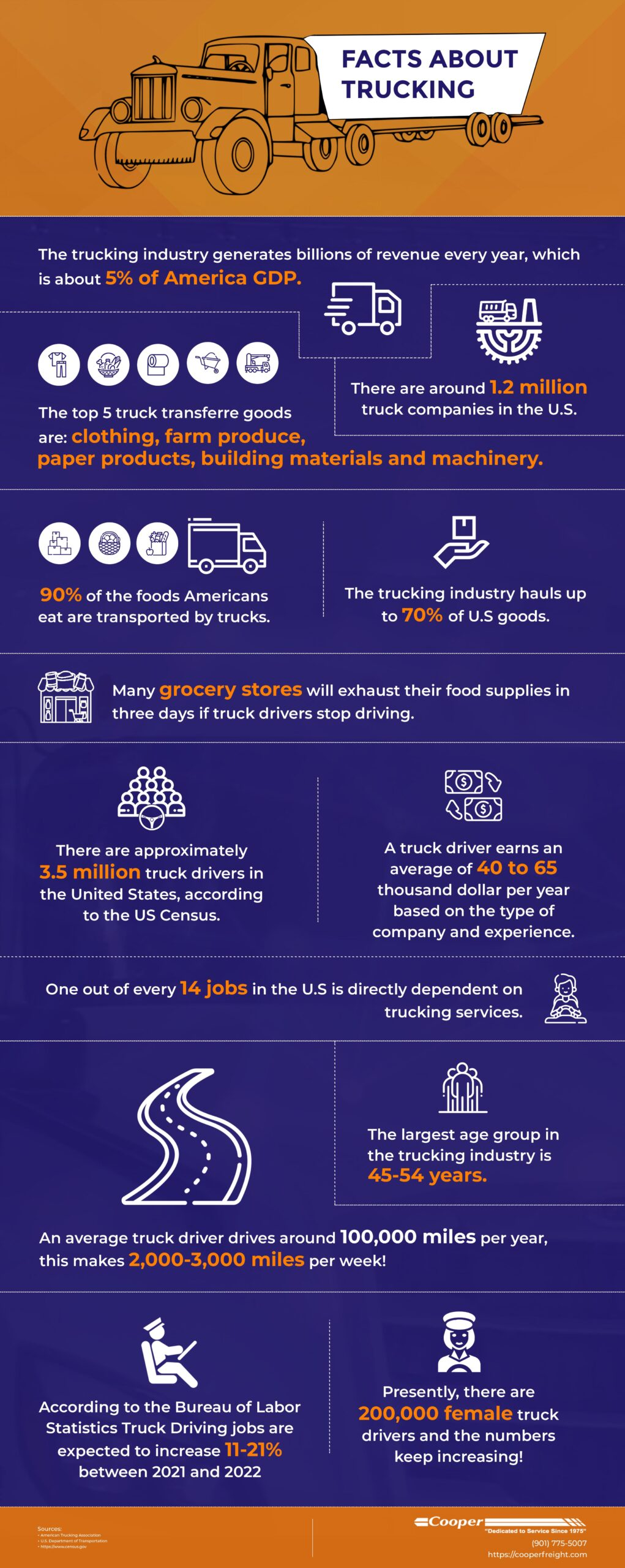 Facts About Trucking 2021